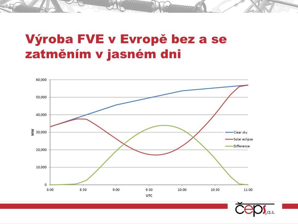 Výroba FVE v Evropě bez a se zatměním v jasném dni