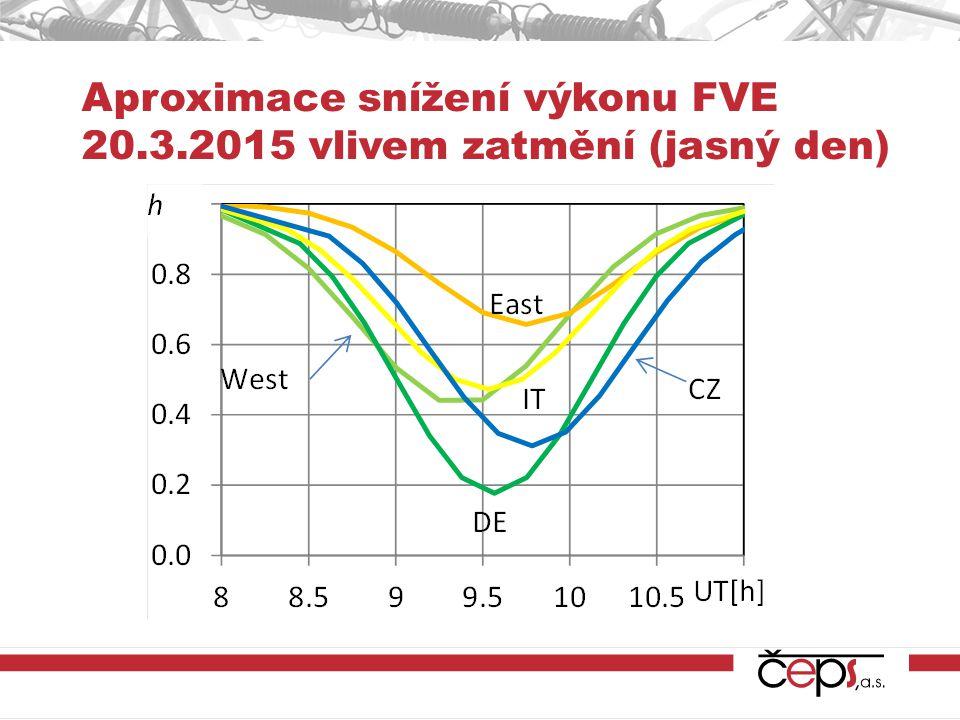 Aproximace snížení výkonu FVE 20.3.2015 vlivem zatmění (jasný den)