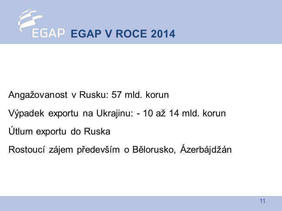 11 Angažovanost v Rusku: 57 mld. korun Výpadek exportu na Ukrajinu: - 10 až 14 mld.