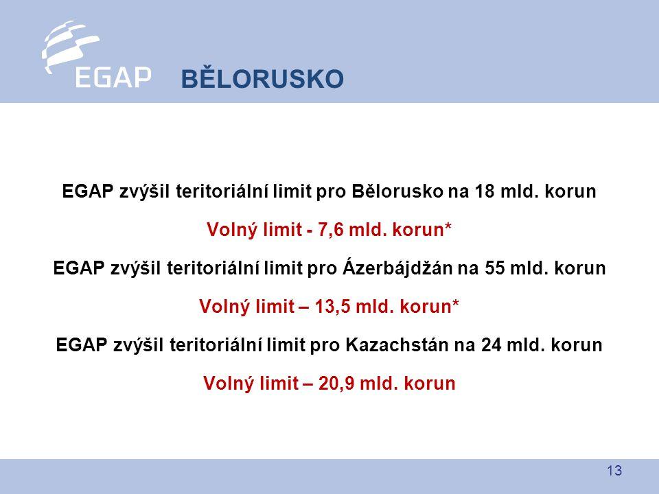 13 EGAP zvýšil teritoriální limit pro Bělorusko na 18 mld. korun Volný limit - 7,6 mld. korun* EGAP zvýšil teritoriální limit pro Ázerbájdžán na 55 ml