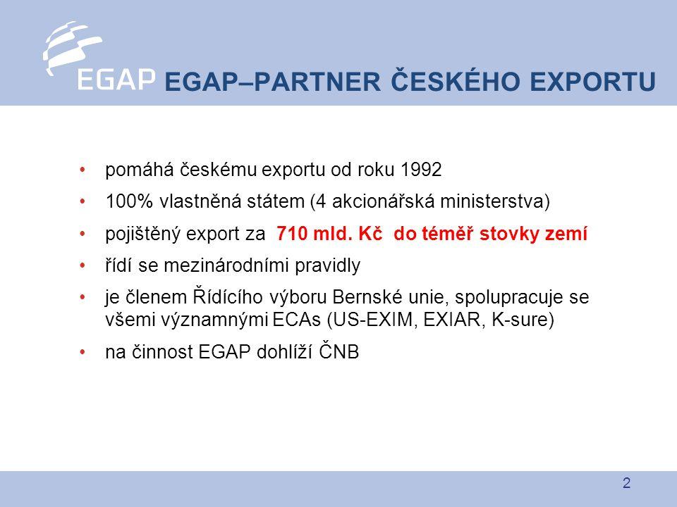 2 pomáhá českému exportu od roku 1992 100% vlastněná státem (4 akcionářská ministerstva) pojištěný export za 710 mld. Kč do téměř stovky zemí řídí se