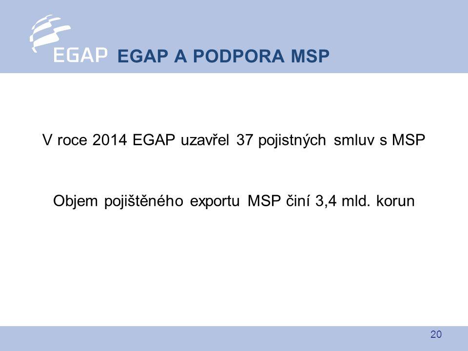 20 V roce 2014 EGAP uzavřel 37 pojistných smluv s MSP Objem pojištěného exportu MSP činí 3,4 mld. korun EGAP A PODPORA MSP