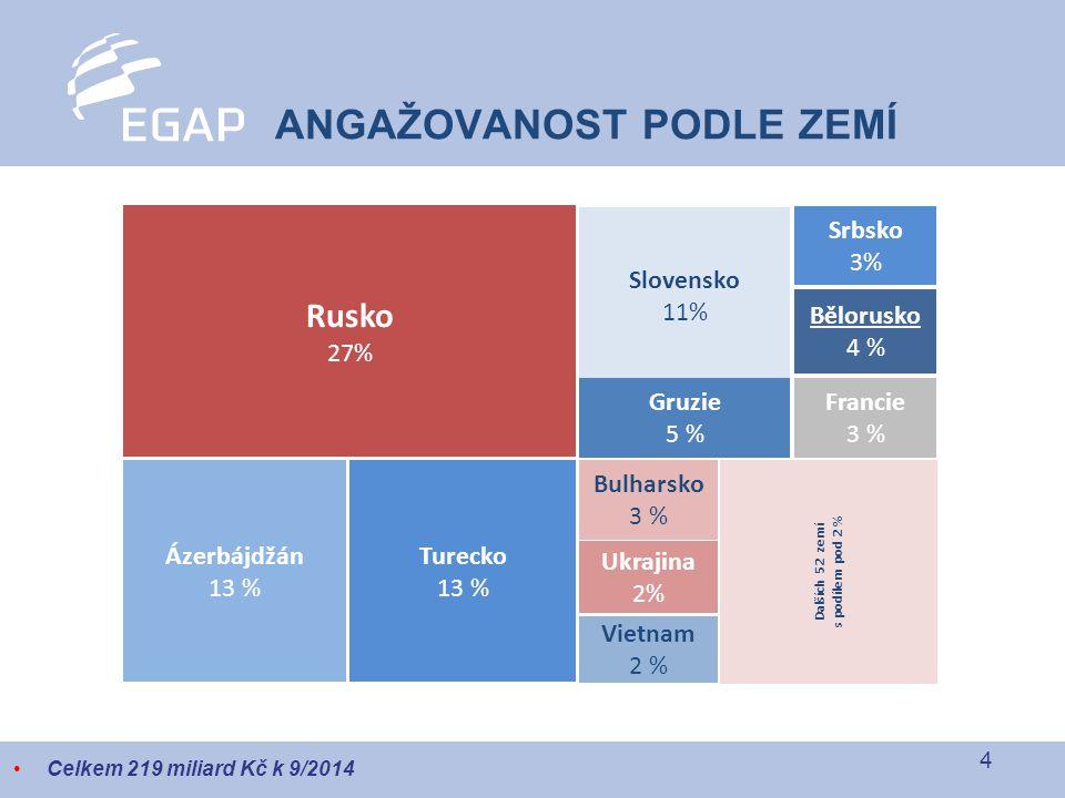 4 ANGAŽOVANOST PODLE ZEMÍ Celkem 219 miliard Kč k 9/2014 Rusko 27% Slovensko 11% Srbsko 3% Bělorusko 4 % Francie 3 % Gruzie 5 % Bulharsko 3 % Turecko 13 % Ázerbájdžán 13 % Ukrajina 2% Vietnam 2 % Dalších 52 zemí s podílem pod 2 %