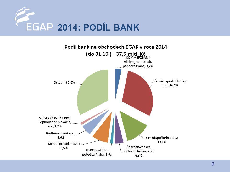 9 2014: PODÍL BANK