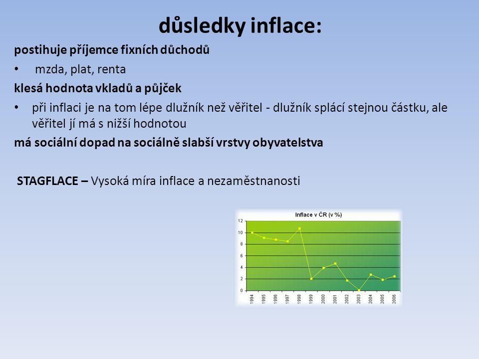 OTÁZKY Dopady inflace. V čem vyjadřujeme inflaci? Jaká je v současné době výše v ČR? Typy inflace.