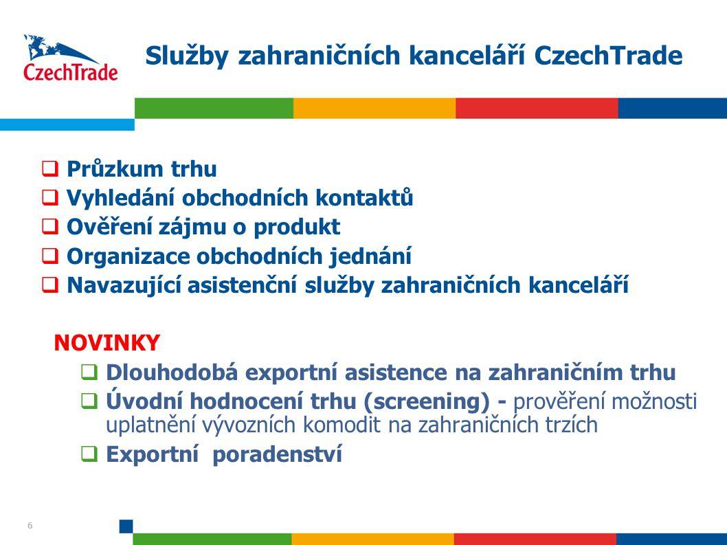 6 Služby zahraničních kanceláří CzechTrade  Průzkum trhu  Vyhledání obchodních kontaktů  Ověření zájmu o produkt  Organizace obchodních jednání  Navazující asistenční služby zahraničních kanceláří NOVINKY  Dlouhodobá exportní asistence na zahraničním trhu  Úvodní hodnocení trhu (screening) - prověření možnosti uplatnění vývozních komodit na zahraničních trzích  Exportní poradenství 6