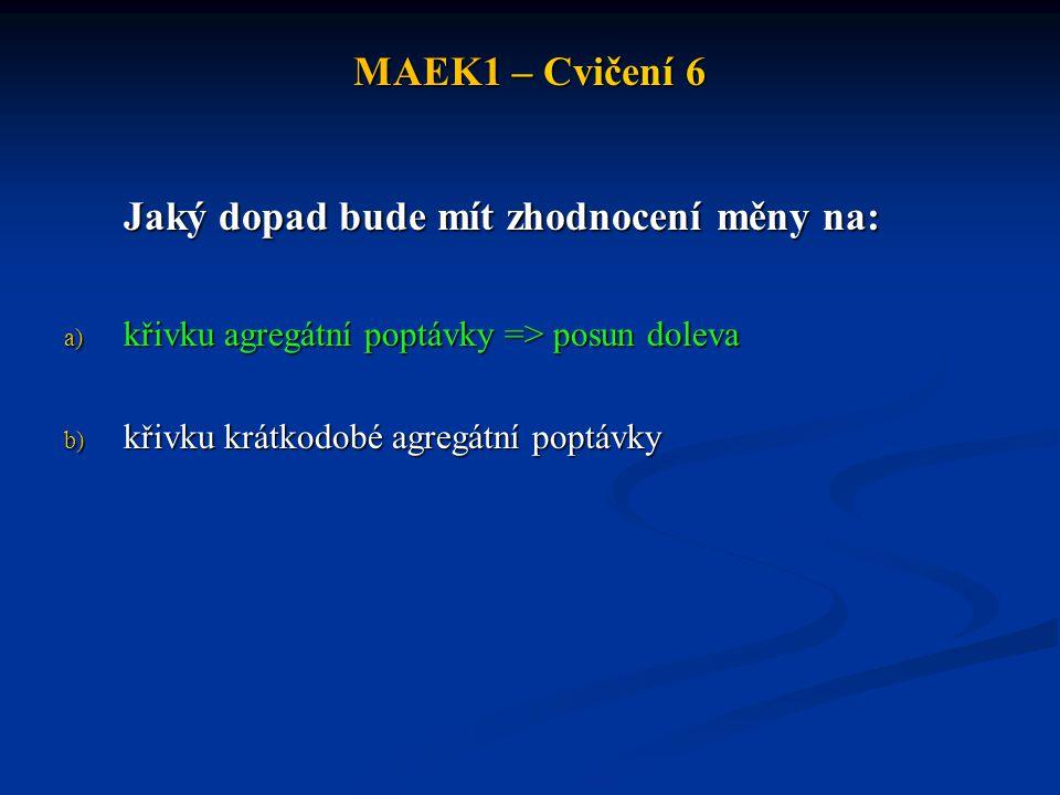 MAEK1 – Cvičení 6 Jaký dopad bude mít zhodnocení měny na: a) křivku agregátní poptávky => posun doleva b) křivku krátkodobé agregátní poptávky