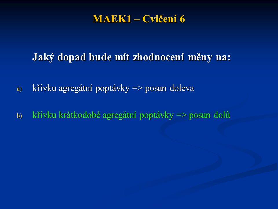 MAEK1 – Cvičení 6 Jaký dopad bude mít zhodnocení měny na: a) křivku agregátní poptávky => posun doleva b) křivku krátkodobé agregátní poptávky => posun dolů