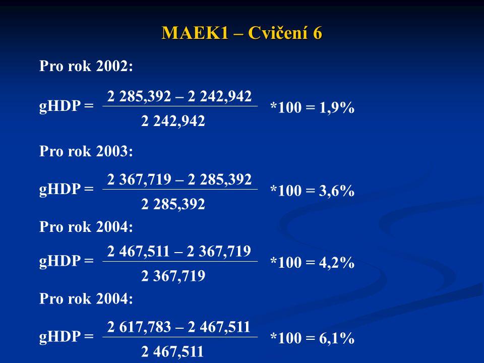 MAEK1 – Cvičení 6 gHDP = Pro rok 2002: 2 285,392 – 2 242,942 2 242,942 *100 = 1,9% Pro rok 2003: gHDP = 2 367,719 – 2 285,392 2 285,392 *100 = 3,6% gHDP = 2 467,511 – 2 367,719 2 367,719 *100 = 4,2% Pro rok 2004: gHDP = 2 617,783 – 2 467,511 2 467,511 *100 = 6,1% Pro rok 2004: