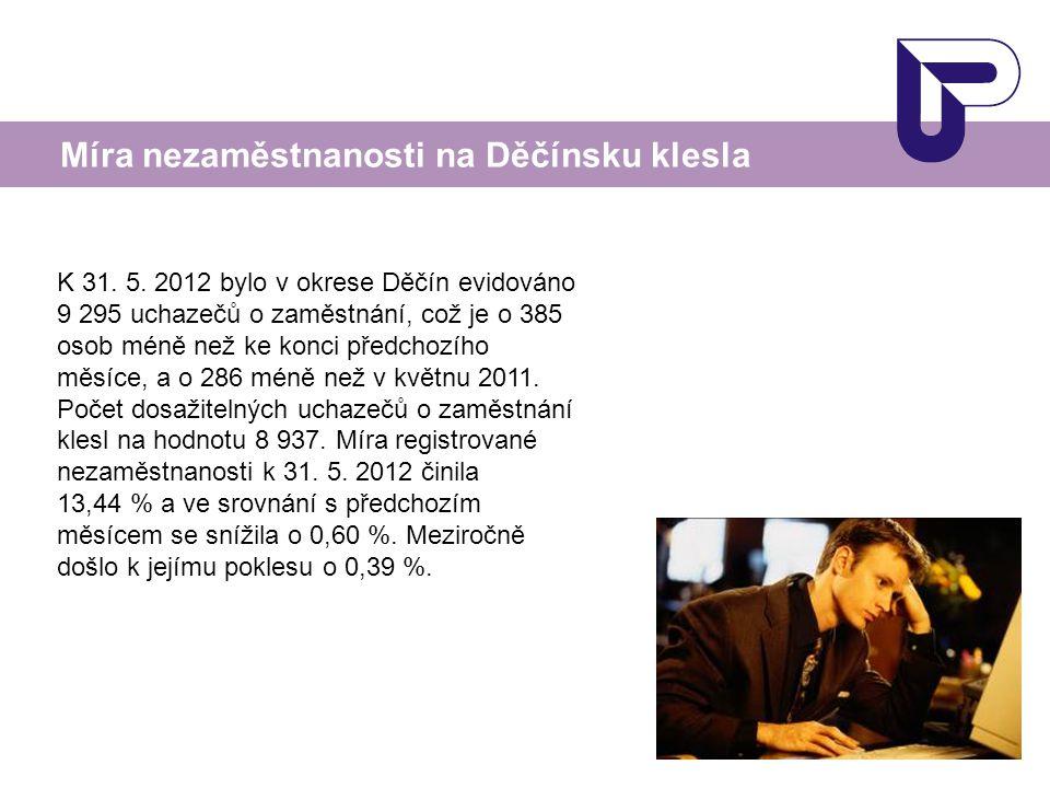 Míra nezaměstnanosti na Děčínsku klesla K 31. 5. 2012 bylo v okrese Děčín evidováno 9 295 uchazečů o zaměstnání, což je o 385 osob méně než ke konci p