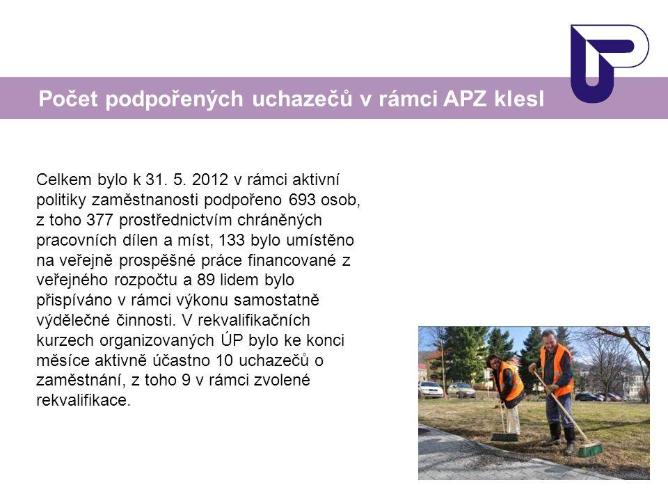 Počet podpořených uchazečů v rámci APZ klesl Celkem bylo k 31. 5. 2012 v rámci aktivní politiky zaměstnanosti podpořeno 693 osob, z toho 377 prostředn