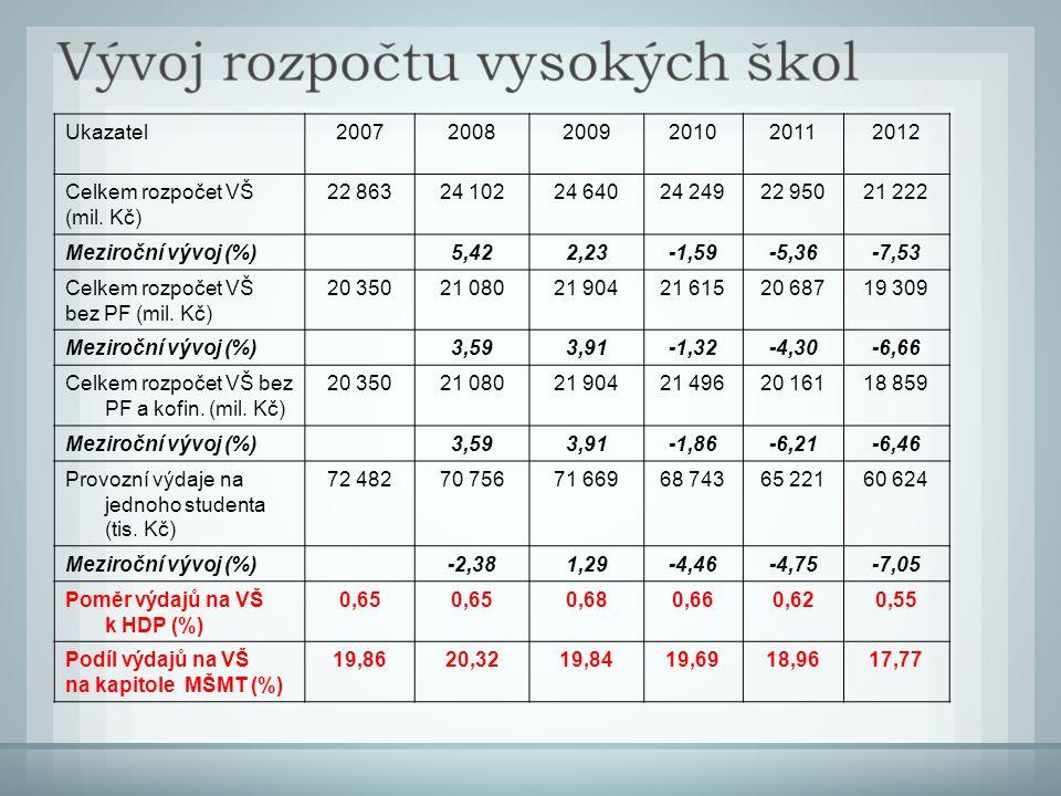 Ukazatel200720082009201020112012 Celkem rozpočet VŠ (mil.