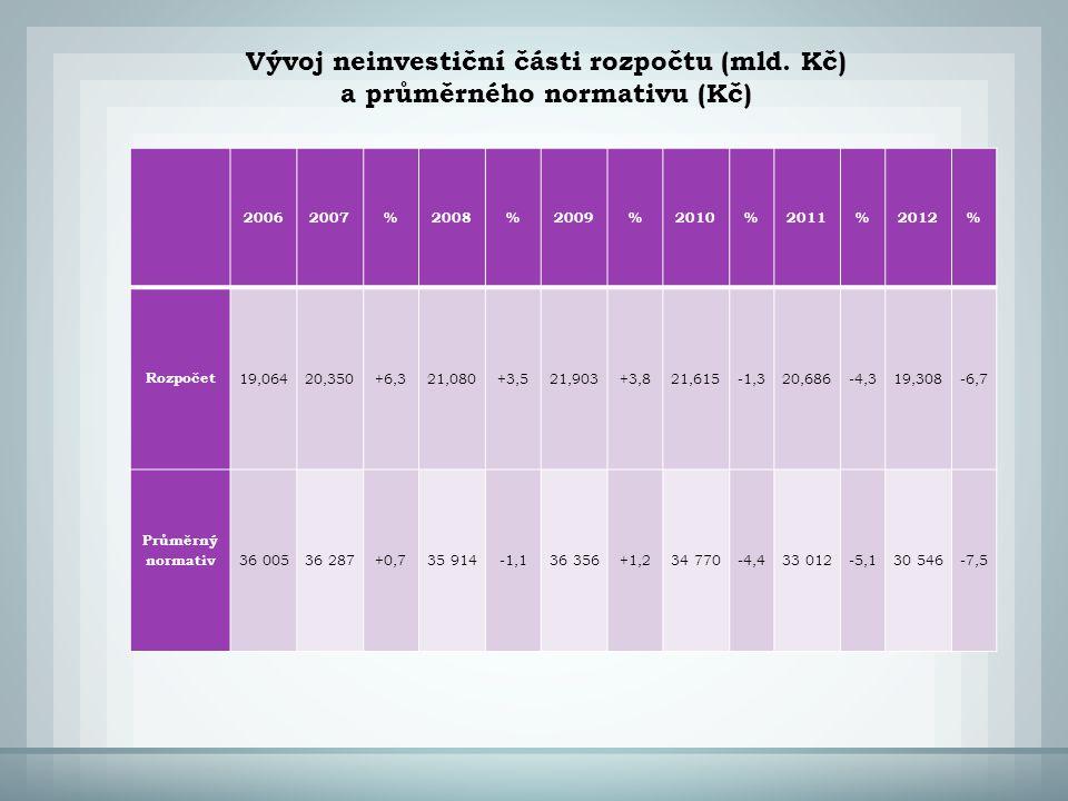 2006 2007%2008%2009%2010%2011%2012% Rozpočet 19,06420,350+6,321,080+3,521,903+3,821,615-1,320,686-4,319,308-6,7 Průměrný normativ 36 00536 287+0,735 914-1,136 356+1,234 770-4,433 012-5,130 546-7,5 Vývoj neinvestiční části rozpočtu (mld.