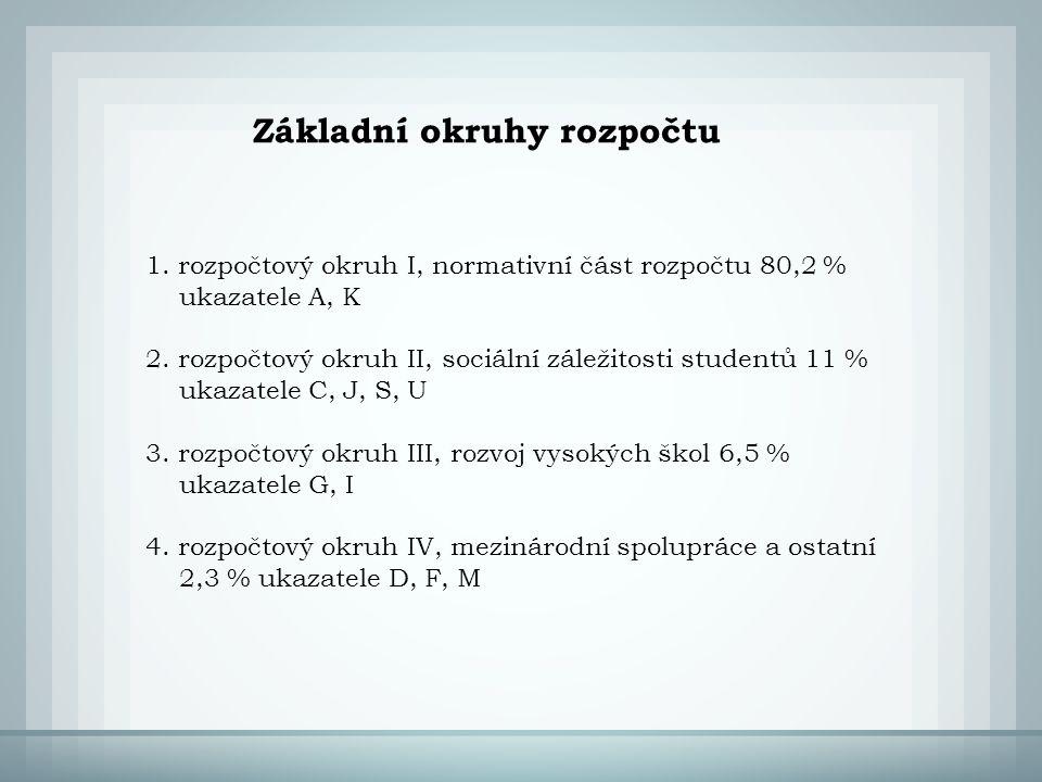 Základní okruhy rozpočtu 1.rozpočtový okruh I, normativní část rozpočtu 80,2 % ukazatele A, K 2.