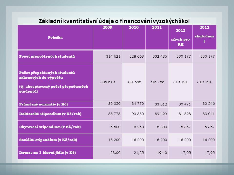 Položka 200920102011 2012 návrh pro RK 2012 skutečnos t Počet přepočtených studentů 314 621328 668332 485330 177 Počet přepočtených studentů zahrnutých do výpočtu (tj.