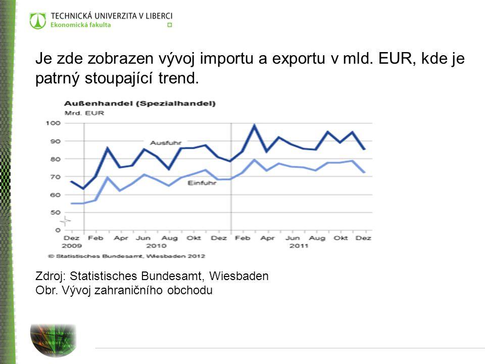 Je zde zobrazen vývoj importu a exportu v mld.EUR, kde je patrný stoupající trend.