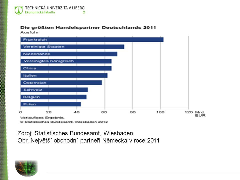 Zdroj: Statistisches Bundesamt, Wiesbaden Obr. Největší obchodní partneři Německa v roce 2011