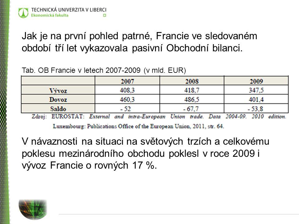 Jak je na první pohled patrné, Francie ve sledovaném období tří let vykazovala pasivní Obchodní bilanci. Tab. OB Francie v letech 2007-2009 (v mld. EU