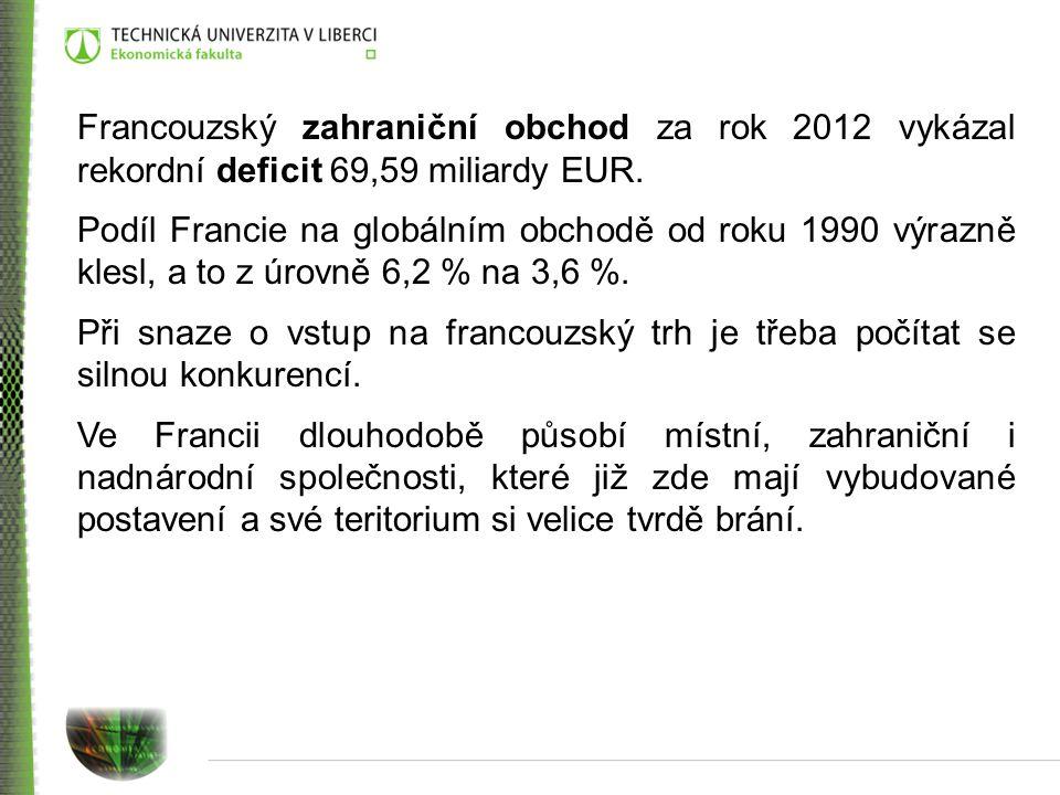 Francouzský zahraniční obchod za rok 2012 vykázal rekordní deficit 69,59 miliardy EUR. Podíl Francie na globálním obchodě od roku 1990 výrazně klesl,