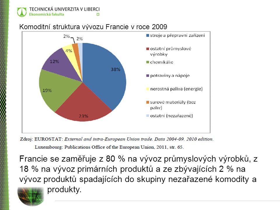 Komoditní struktura vývozu Francie v roce 2009 Francie se zaměřuje z 80 % na vývoz průmyslových výrobků, z 18 % na vývoz primárních produktů a ze zbývajících 2 % na vývoz produktů spadajících do skupiny nezařazené komodity a produkty.
