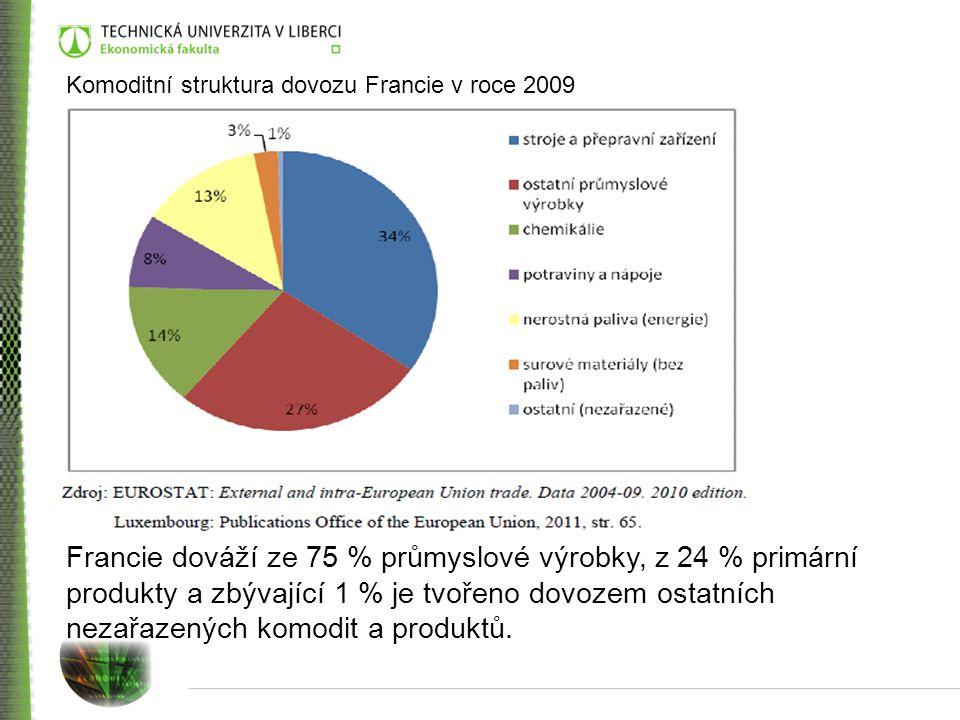 Komoditní struktura dovozu Francie v roce 2009 Francie dováží ze 75 % průmyslové výrobky, z 24 % primární produkty a zbývající 1 % je tvořeno dovozem ostatních nezařazených komodit a produktů.