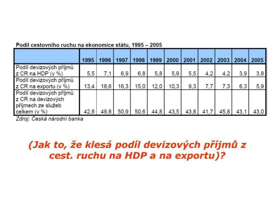 (Jak to, že klesá podíl devizových příjmů z cest. ruchu na HDP a na exportu)?