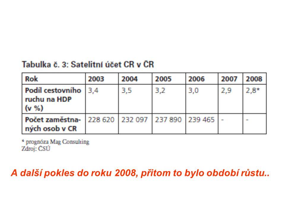 A další pokles do roku 2008, přitom to bylo období růstu..
