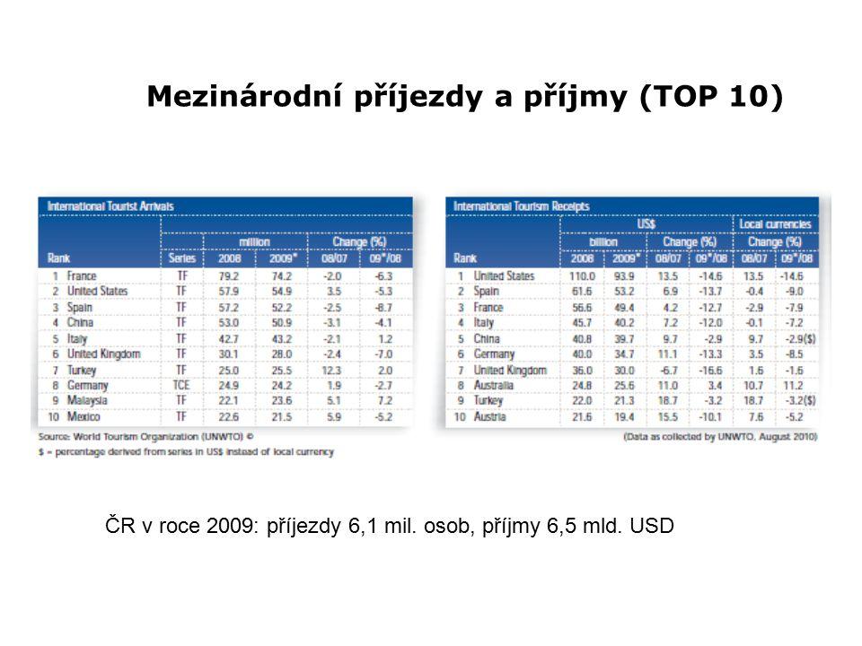 Mezinárodní příjezdy a příjmy (TOP 10) ČR v roce 2009: příjezdy 6,1 mil. osob, příjmy 6,5 mld. USD