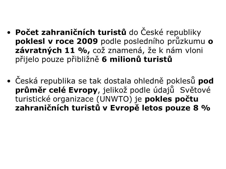 Počet zahraničních turistů do České republiky poklesl v roce 2009 podle posledního průzkumu o závratných 11 %, což znamená, že k nám vloni přijelo pou