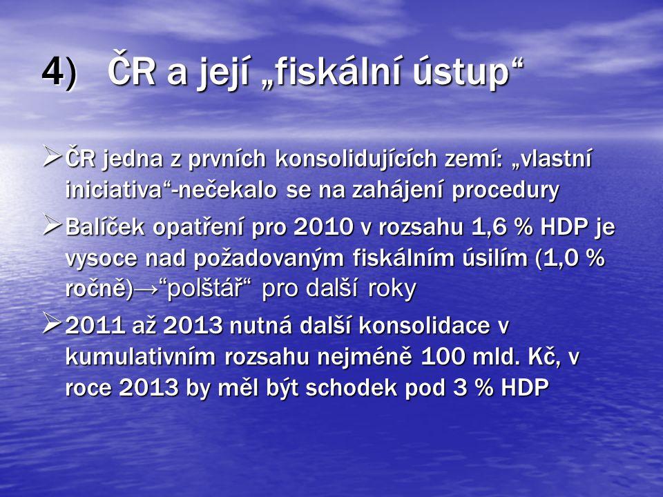 """4)ČR a její """"fiskální ústup  ČR jedna z prvních konsolidujících zemí: """"vlastní iniciativa -nečekalo se na zahájení procedury  Balíček opatření pro 2010 v rozsahu 1,6 % HDP je vysoce nad požadovaným fiskálním úsilím (1,0 % ročně) → polštář pro další roky  2011 až 2013 nutná další konsolidace v kumulativním rozsahu nejméně 100 mld."""