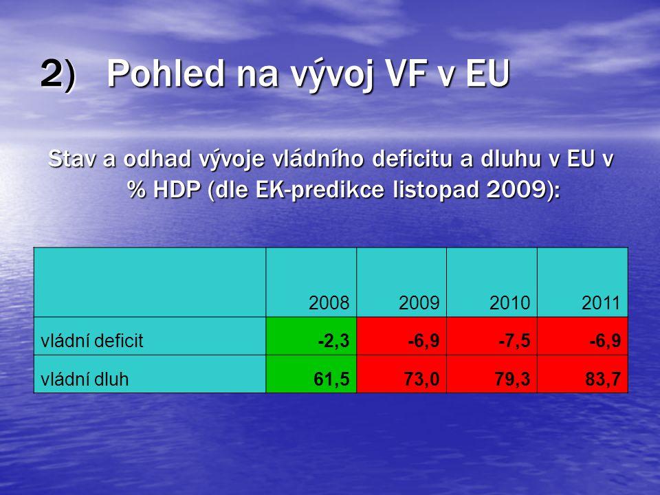 2)Pohled na vývoj VF v EU Stav a odhad vývoje vládního deficitu a dluhu v EU v % HDP (dle EK-predikce listopad 2009): 2008200920102011 vládní deficit-2,3-6,9-7,5-6,9 vládní dluh61,573,079,383,7