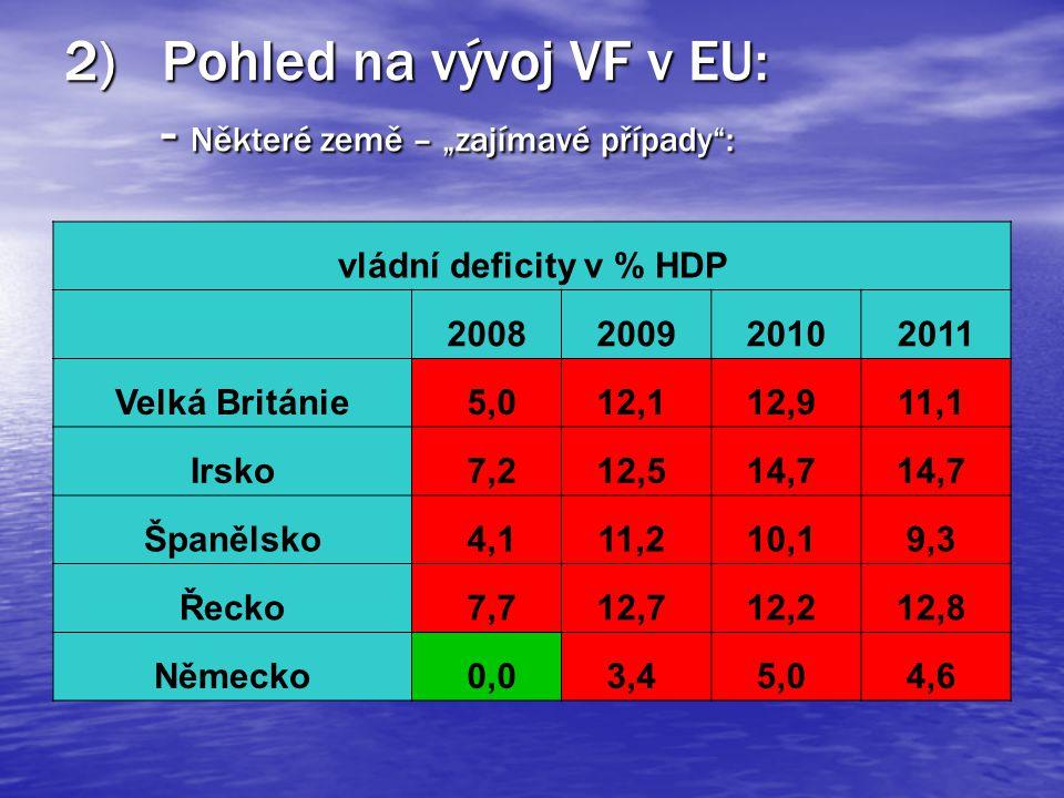 """2)Pohled na vývoj VF v EU: - Některé země – """"zajímavé případy : vládní deficity v % HDP 2008200920102011 Velká Británie 5,012,1 12,9 11,1 Irsko 7,212,5 14,7 Španělsko 4,111,2 10,1 9,3 Řecko 7,712,7 12,2 12,8 Německo 0,03,4 5,0 4,6"""