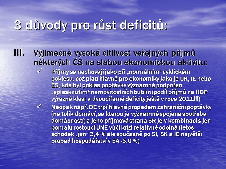 3 důvody pro růst deficitů: III.