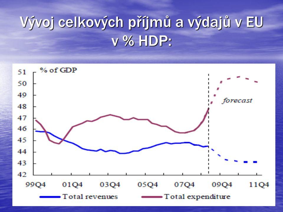 Vývoj celkových příjmů a výdajů v EU v % HDP:
