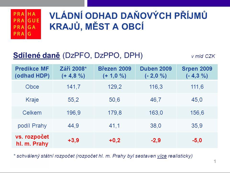 SOUČASNÁ EKONOMICKÁ SITUACE V ČESKÉ REPUBLICE  HDP meziročněII.