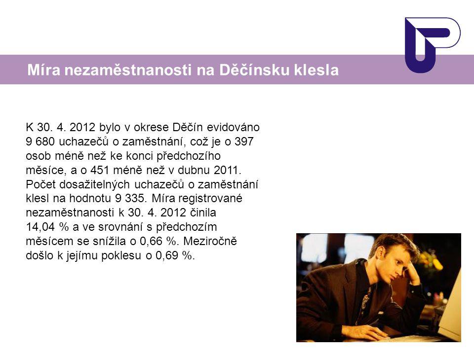 Míra nezaměstnanosti na Děčínsku klesla K 30. 4.