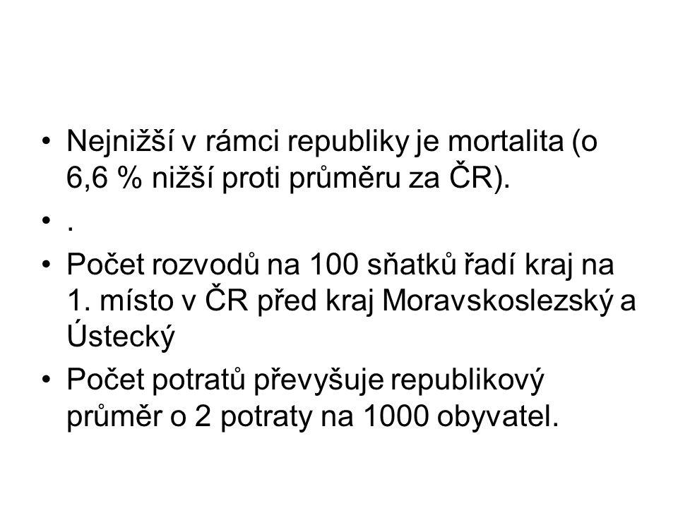 Nejnižší v rámci republiky je mortalita (o 6,6 % nižší proti průměru za ČR).. Počet rozvodů na 100 sňatků řadí kraj na 1. místo v ČR před kraj Moravsk