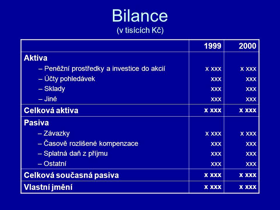 Bilance (v tisících Kč) 19992000 Aktiva – Peněžní prostředky a investice do akcií – Účty pohledávek – Sklady – Jiné x xxx xxx x xxx xxx Celková aktiva
