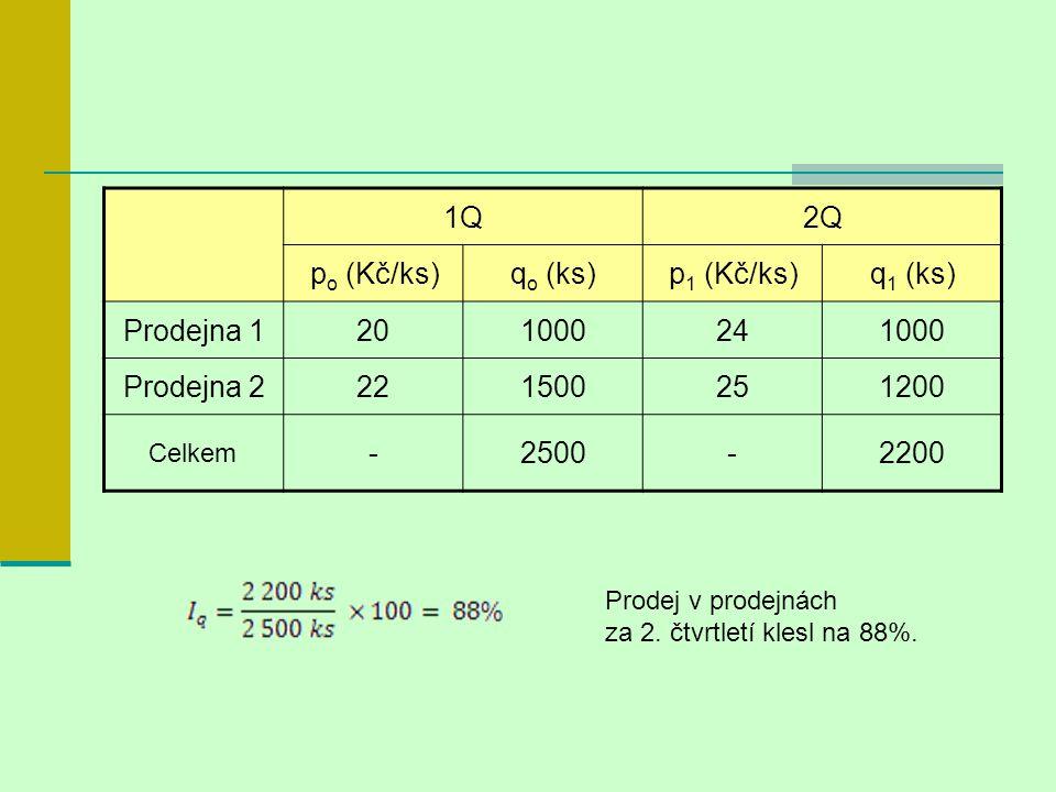 1Q2Q p o (Kč/ks)q o (ks)p 1 (Kč/ks)q 1 (ks) Prodejna 1201000241000 Prodejna 2221500251200 Celkem -2500-2200 Prodej v prodejnách za 2. čtvrtletí klesl