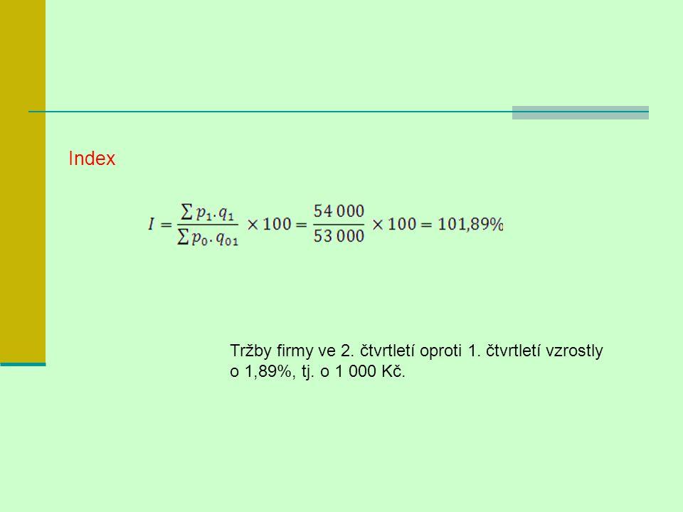 Index Tržby firmy ve 2. čtvrtletí oproti 1. čtvrtletí vzrostly o 1,89%, tj. o 1 000 Kč.