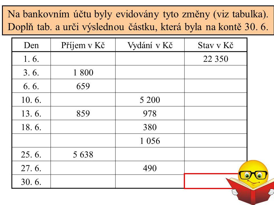 Na bankovním účtu byly evidovány tyto změny (viz tabulka). Doplň tab. a urči výslednou částku, která byla na kontě 30. 6. DenPříjem v KčVydání v KčSta