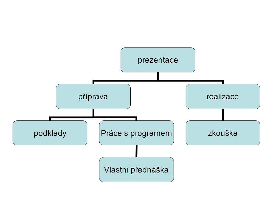 prezentace příprava podklady Práce s programem Vlastní přednáška realizace zkouška