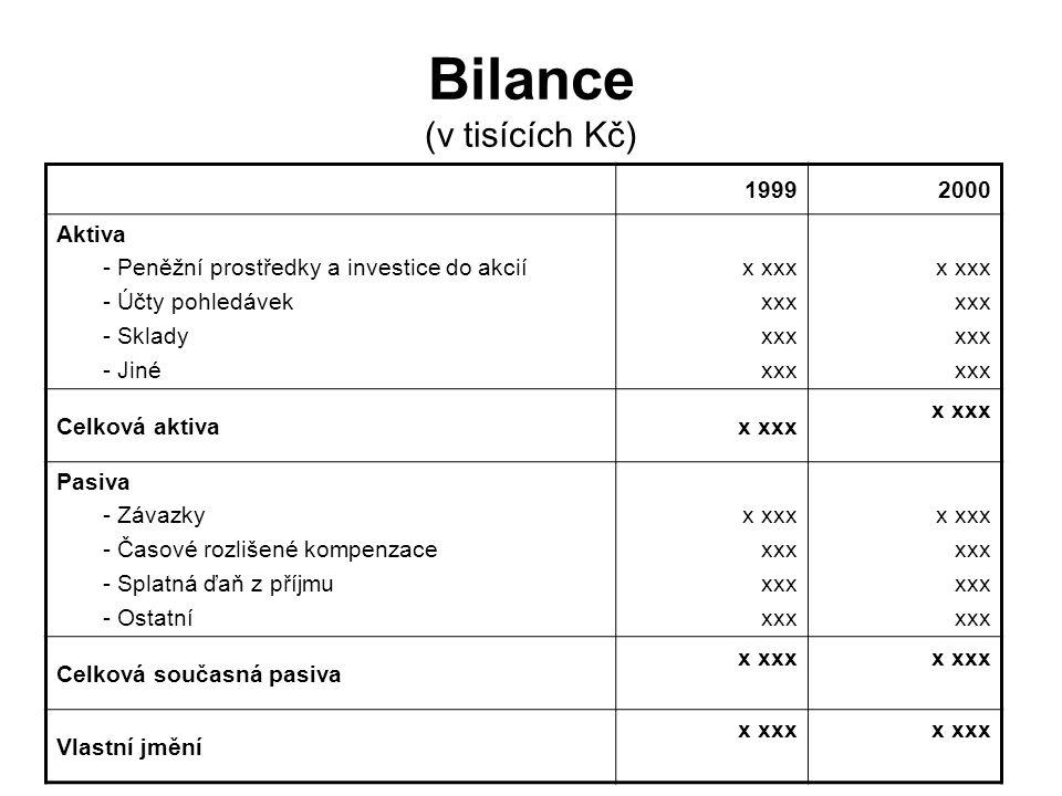 Bilance (v tisících Kč) 19992000 Aktiva - Peněžní prostředky a investice do akcií - Účty pohledávek - Sklady - Jiné x xxx xxx x xxx xxx Celková aktiva