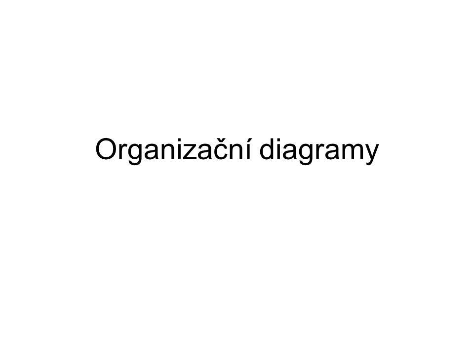 Organizační diagramy