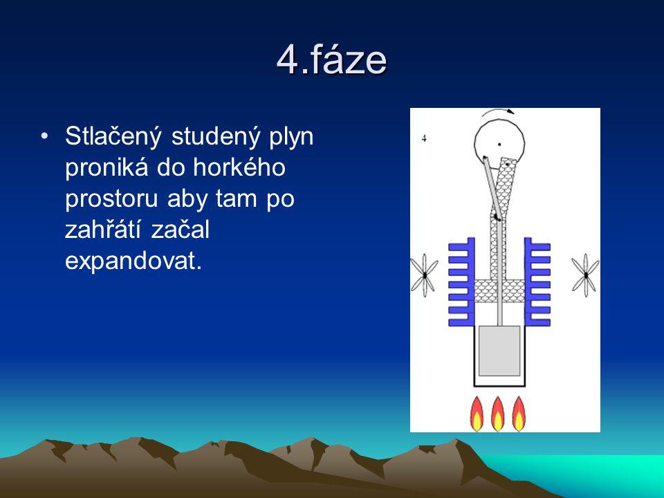 4.fáze Stlačený studený plyn proniká do horkého prostoru aby tam po zahřátí začal expandovat.
