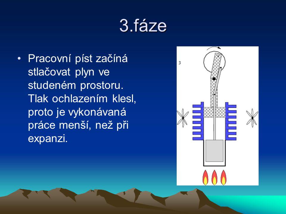 3.fáze Pracovní píst začíná stlačovat plyn ve studeném prostoru. Tlak ochlazením klesl, proto je vykonávaná práce menší, než při expanzi.