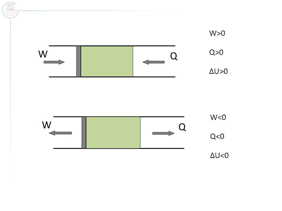 W Q W<0 Q<0 ΔU<0 W Q W>0 Q>0 ΔU>0