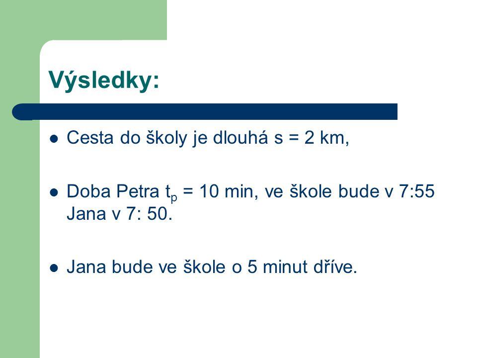 Výsledky: Cesta do školy je dlouhá s = 2 km, Doba Petra t p = 10 min, ve škole bude v 7:55 Jana v 7: 50. Jana bude ve škole o 5 minut dříve.