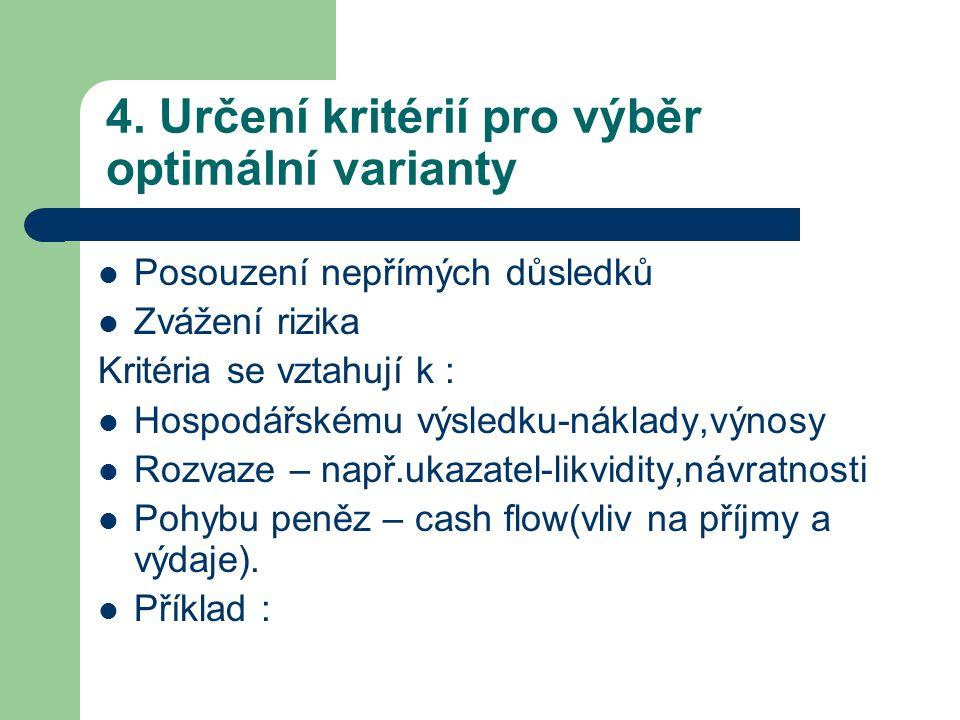 4. Určení kritérií pro výběr optimální varianty Posouzení nepřímých důsledků Zvážení rizika Kritéria se vztahují k : Hospodářskému výsledku-náklady,vý