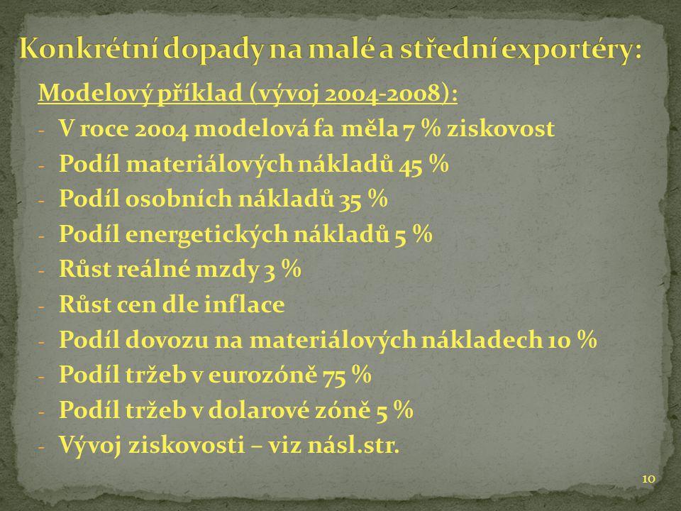 Modelový příklad (vývoj 2004-2008): - V roce 2004 modelová fa měla 7 % ziskovost - Podíl materiálových nákladů 45 % - Podíl osobních nákladů 35 % - Podíl energetických nákladů 5 % - Růst reálné mzdy 3 % - Růst cen dle inflace - Podíl dovozu na materiálových nákladech 10 % - Podíl tržeb v eurozóně 75 % - Podíl tržeb v dolarové zóně 5 % - Vývoj ziskovosti – viz násl.str.